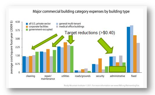 building costs RMI