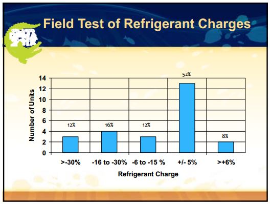 Trane Field Test of Charge