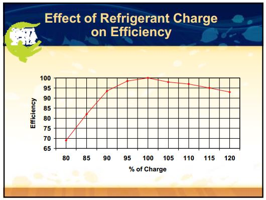 efficiency and charge for refrigerant